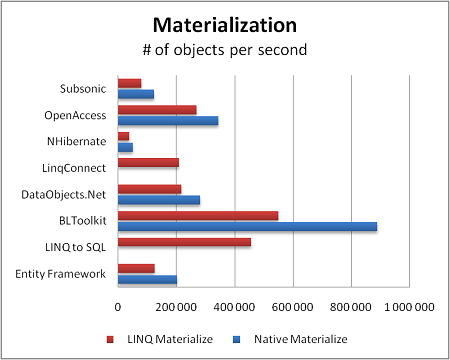 ORM materialization performance