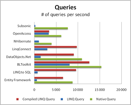 LINQ queries performance