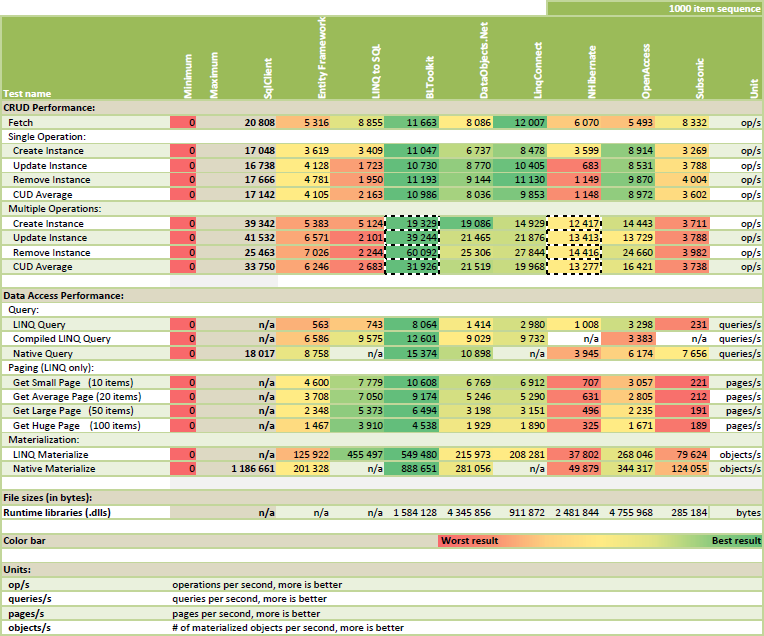 ORM Performance Scorecard